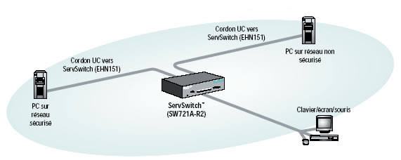 ServSwitch Secure