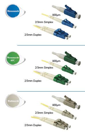 Connecteurs optiques LC - Platine Réseaux